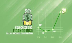 Cartola FC Mix: Desempenho Ficando Rico